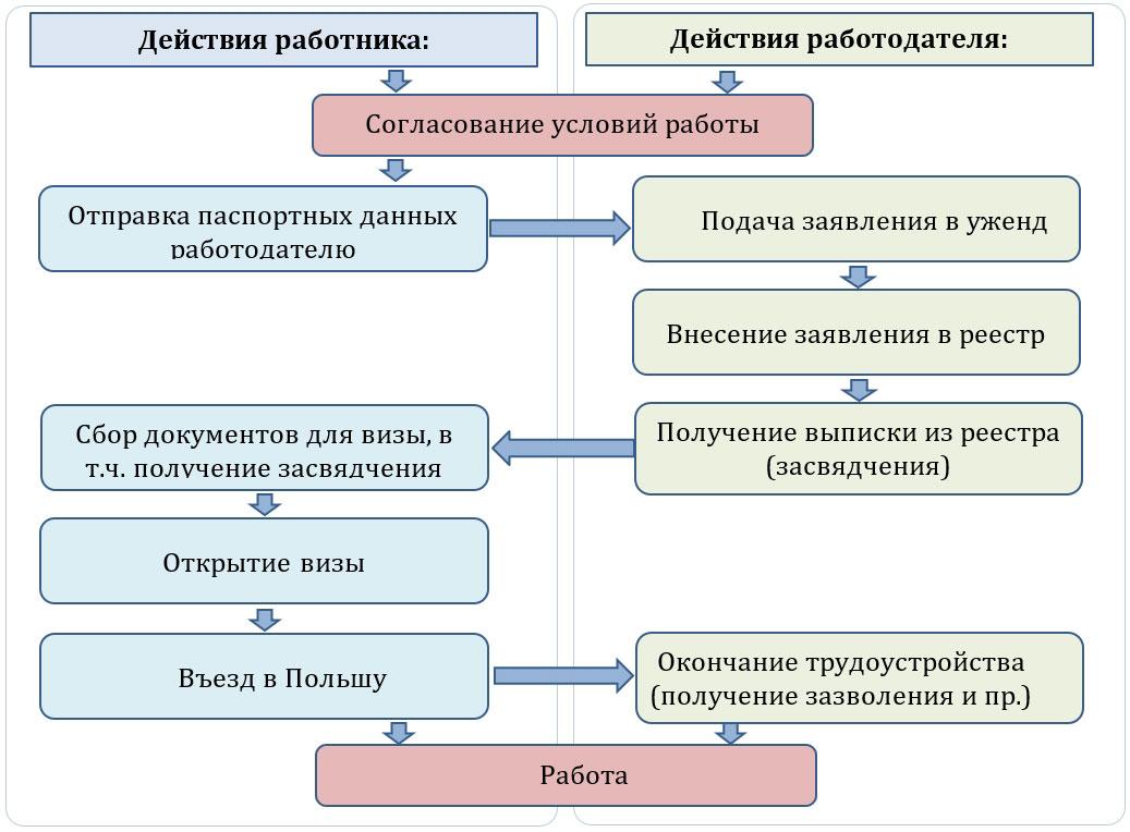 Процесс получения сезонного приглашения на работу в Польшу